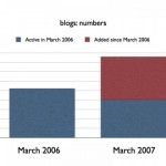 State of the military historioblogosphere, March 2007