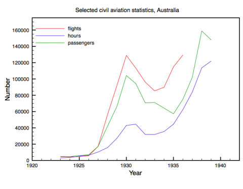 Selected civil aviation statistics, Australia