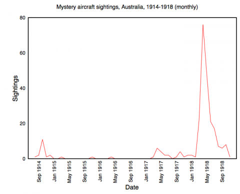 Mystery aircraft reported to military intelligence, Australia, 1914-1918