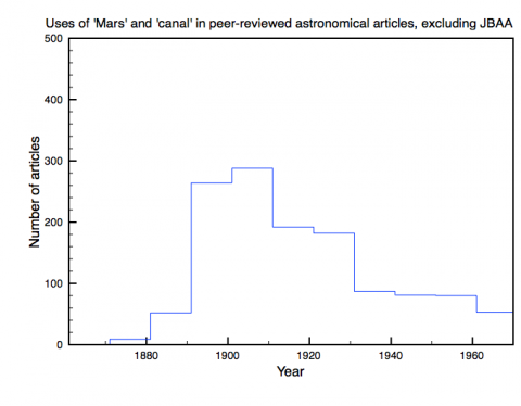 Uses of 'Mars' in peer-reviewed astronomical articles, excluding JBAA, 1861-1970