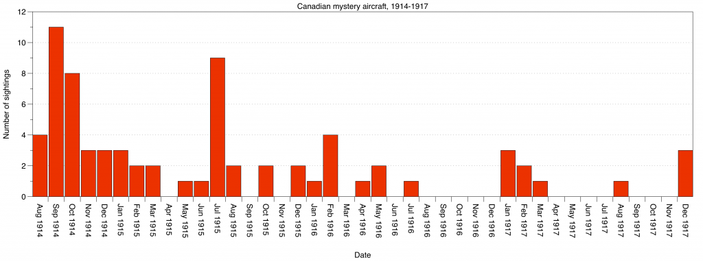 Canadian mystery aircraft, 1914-1917