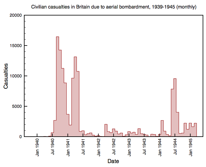 Civilian casualties in Britain due to aerial bombardment, 1939-1945 (monthly)