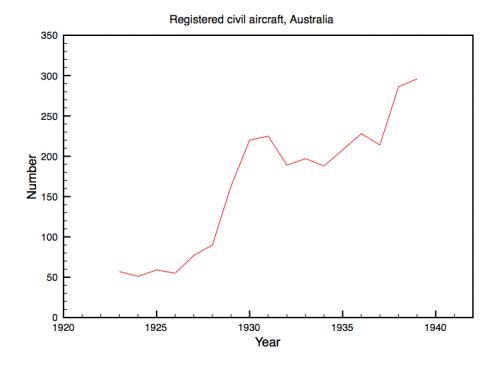Registered civil aircraft, Australia