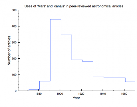 Uses of 'Mars' and 'canals' in peer-reviewed astronomical articles
