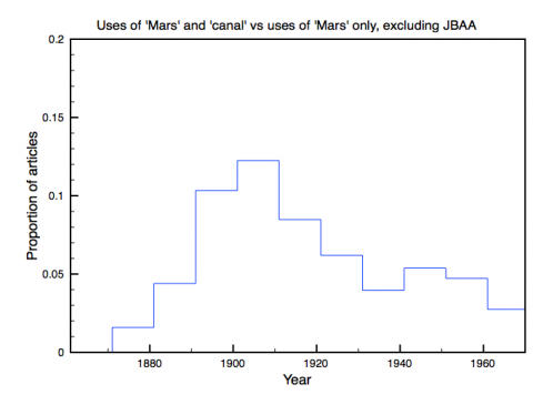 Uses of 'Mars' and 'canals' vs uses of 'Mars' only in peer-reviewed astronomical articles, excluding JBAA, 1861-1970
