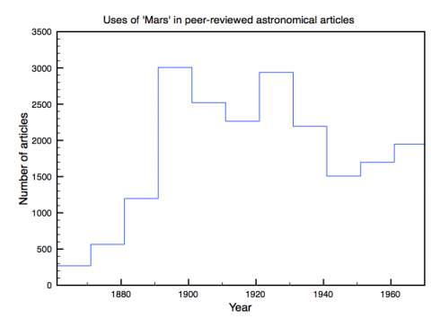 Uses of 'Mars' in peer-reviewed astronomical articles, 1861-1970