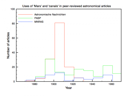 Uses of 'Mars' and 'canals' vs uses of 'Mars' only in peer-reviewed astronomical articles, 1861-1970
